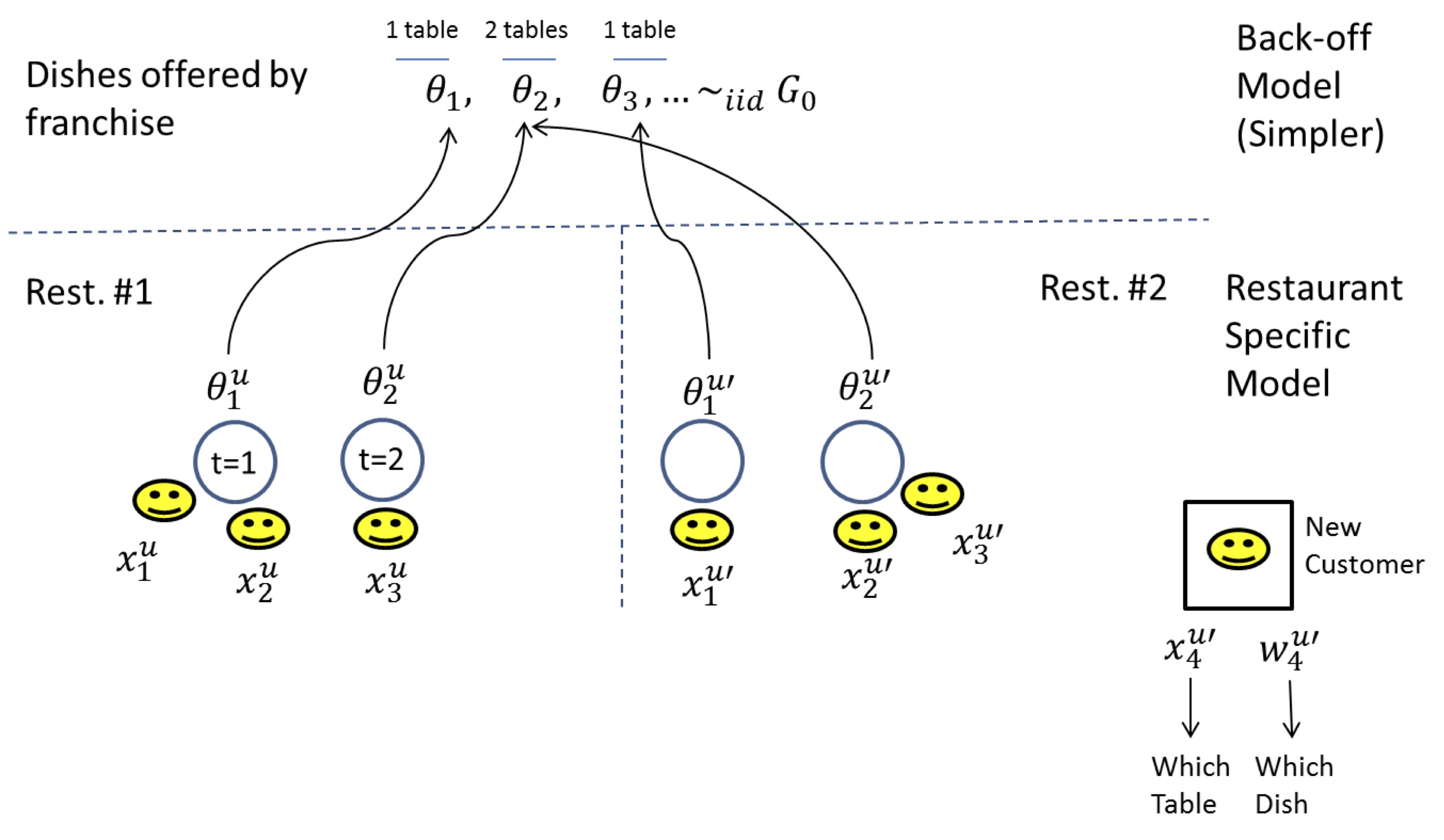 lecture 6  topics in bayesian non